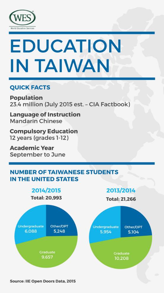 education-taiwan