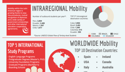 infographics latin america
